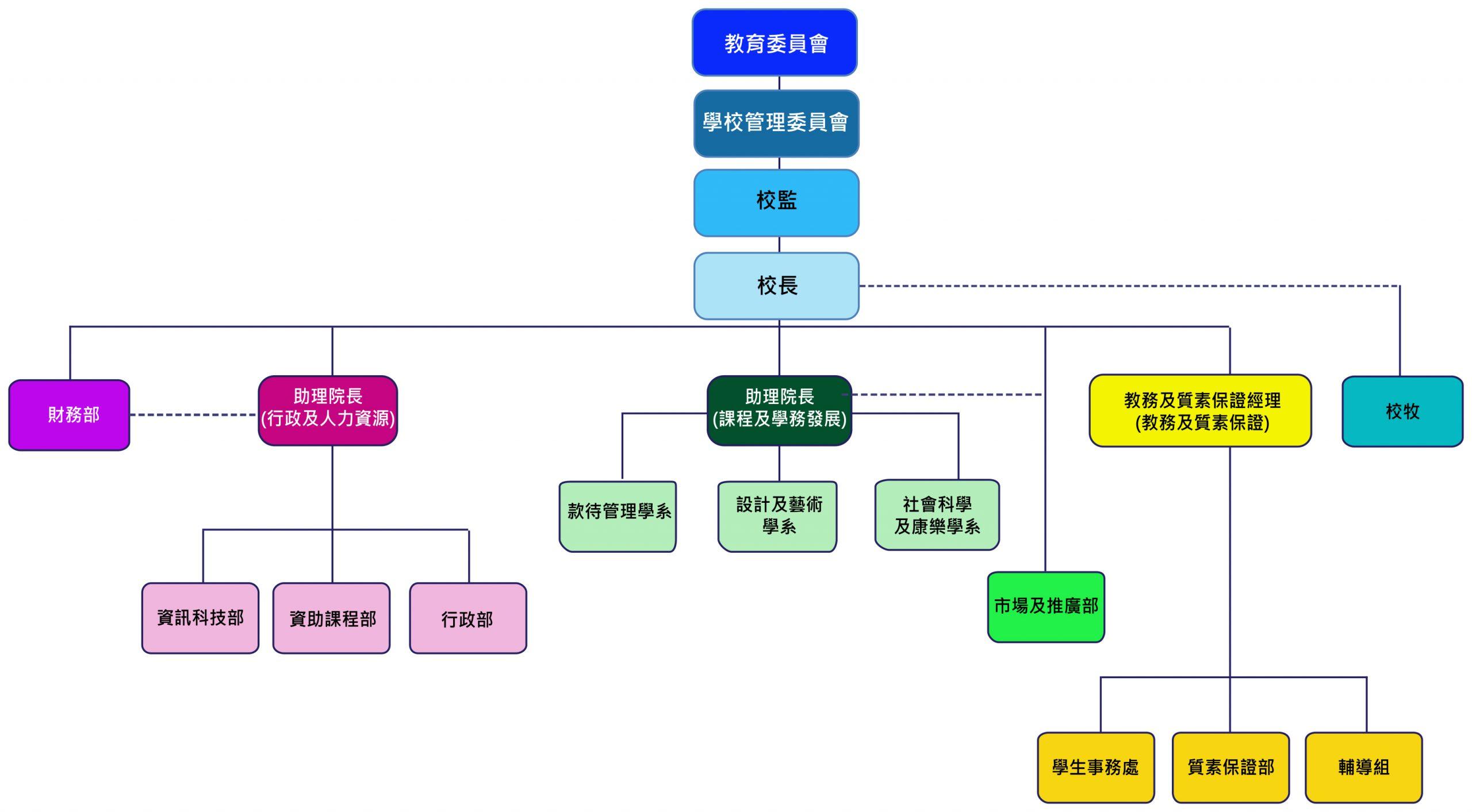 College Organization chart chi.pa