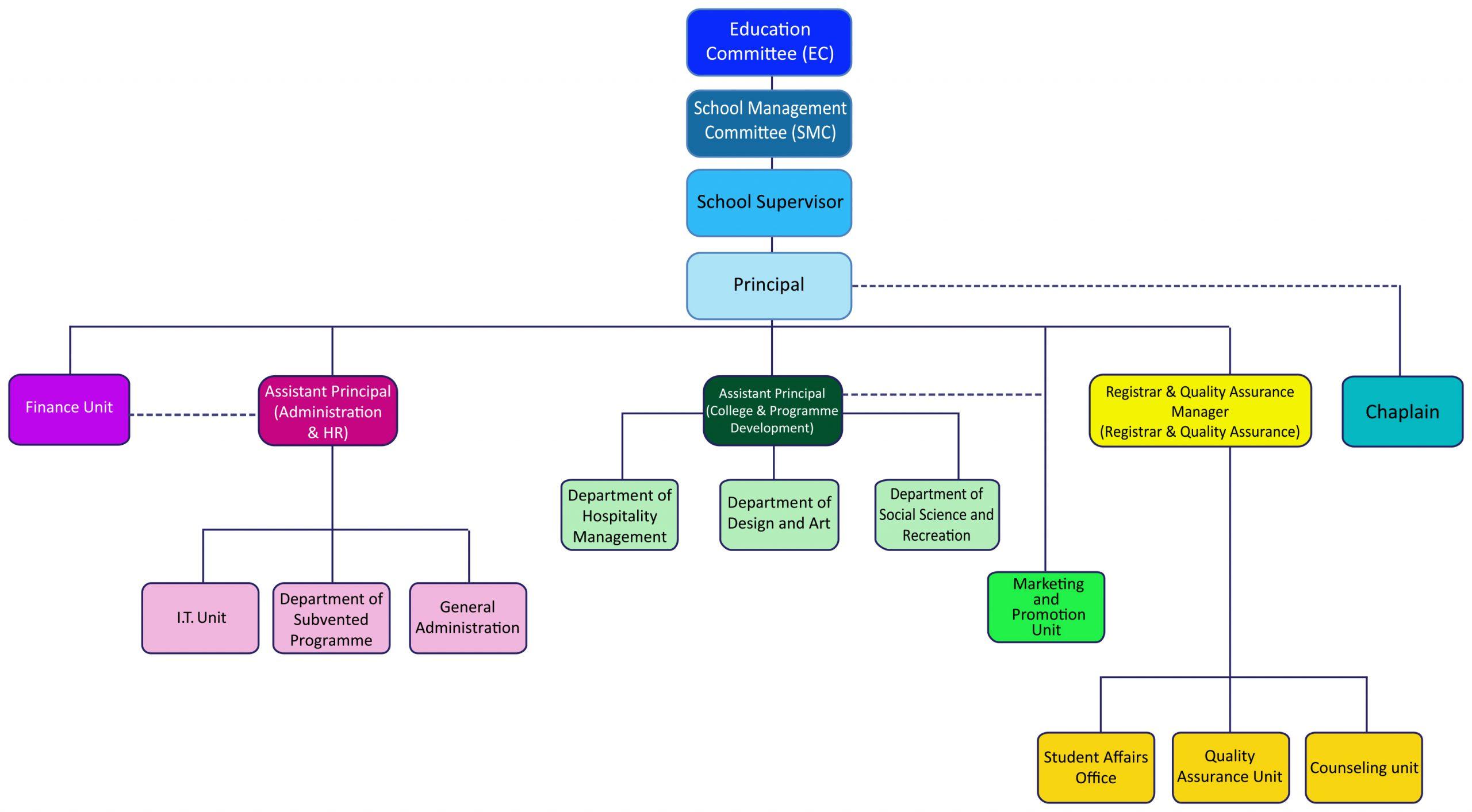 College Organization chart.pa